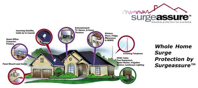SurgeAssure - Whole Home Surge Protection